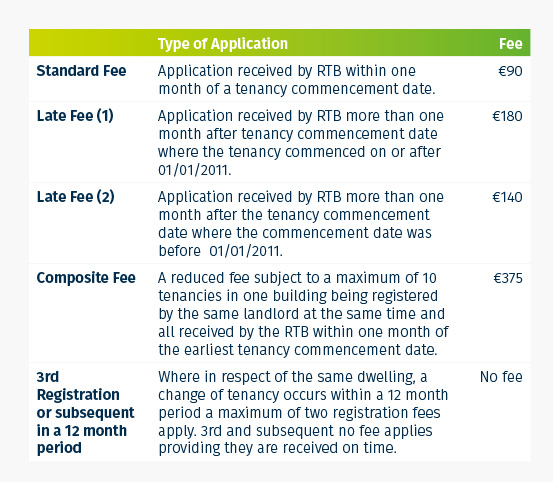 Registration fees for private rented tenancies
